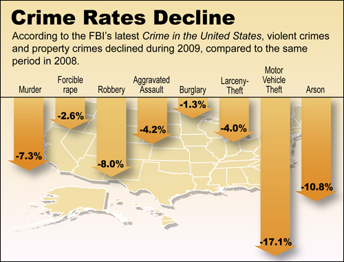 "an analysis of the decrease of crime in the us The analysis found that the greater the ""intensity"" of the intervention (ie, the  number of  there was a greater decrease in recorded and repeats crime than  the."